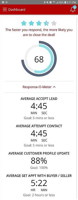 CRM response-o-meter