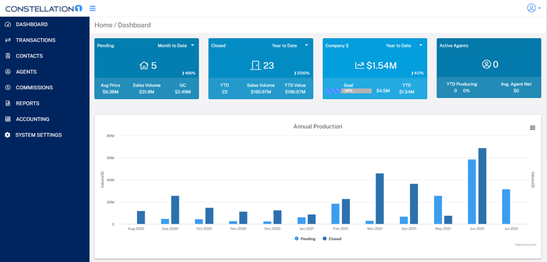 Screenshot of the NEW Constellation1 Commissions dashboard showing bar graphs of pending and closed deals by month