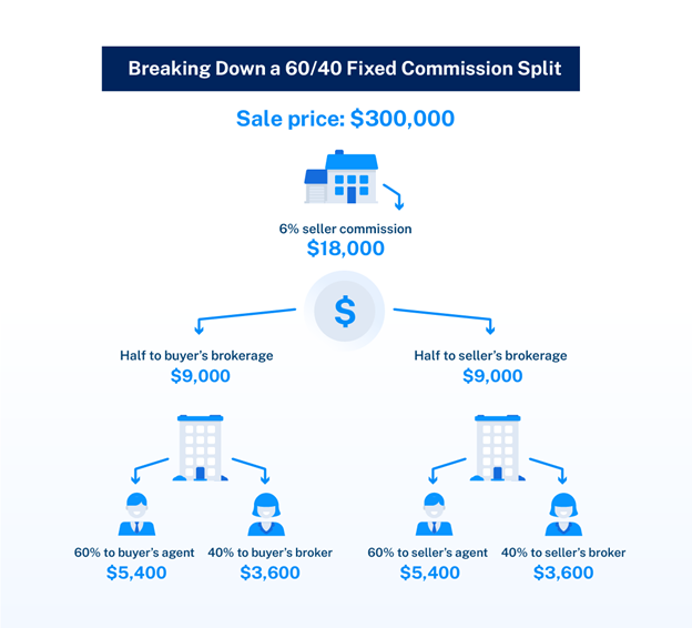 Breaking down a 60/40 fixed commissions split graphic